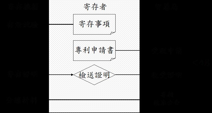 圖:寄存程序與申請專利程序關係圖